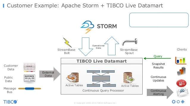 © Copyright 2000-2016 TIBCO Software Inc. Customer Example: Apache Storm + TIBCO Live Datamart External Data Snapshot Resu...