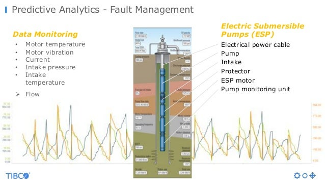 Data Monitoring • Motor temperature • Motor vibration • Current • Intake pressure • Intake temperature Ø Flow Electrical p...