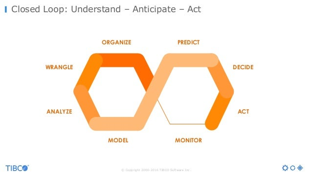 © Copyright 2000-2016 TIBCO Software Inc. Closed Loop: Understand – Anticipate – Act Insights Actions MONITOR PREDICT ACT ...