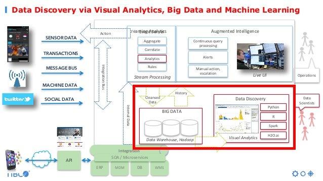 Data Discovery via Visual Analytics, Big Data and Machine Learning AugmentedIntelligence Operations SENSOR DATA TRANSACTI...