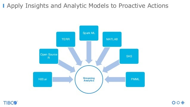 Apply Insights and Analytic Models to Proactive Actions Streaming AnalyticsH20.ai Open Source R TERR Spark ML MATLAB SAS P...