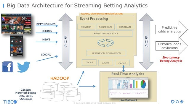 © Copyright 2000-2016 TIBCO Software Inc. Big Data Architecture for Streaming Betting Analytics Event Processing MONITOR R...
