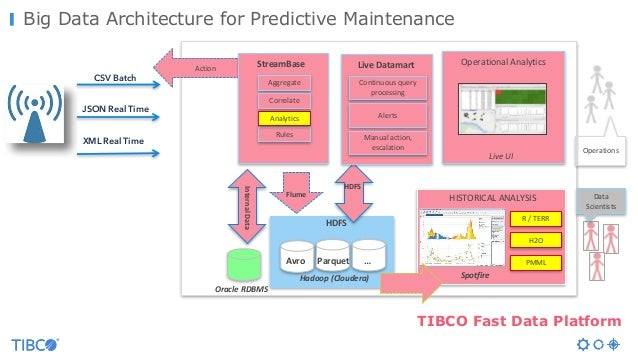 Big Data Architecture for Predictive Maintenance OperationalAnalytics Operations LiveUI CSV Batch JSON Real Time XML Rea...