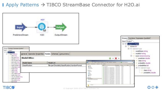 © Copyright 2000-2016 TIBCO Software Inc. Apply Patterns à TIBCO StreamBase Connector for H2O.ai
