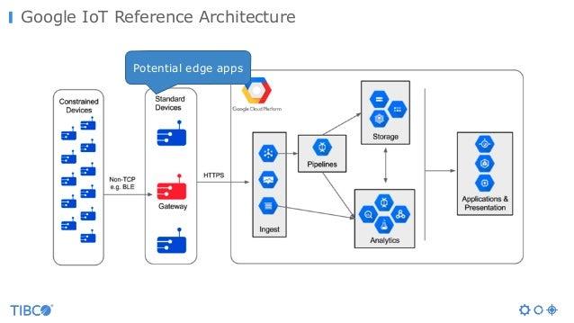 IoT Open Source Integration Comparison (Kura, Node-RED, Flogo, Apache…