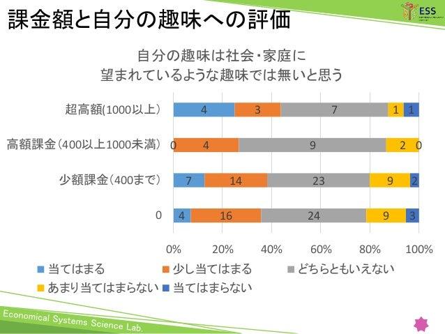 課金額と自分の趣味への評価 4 7 0 4 16 14 4 3 24 23 9 7 9 9 2 1 3 2 0 1 0% 20% 40% 60% 80% 100% 0 少額課金(400まで) 高額課金(400以上1000未満) 超高額(1000...