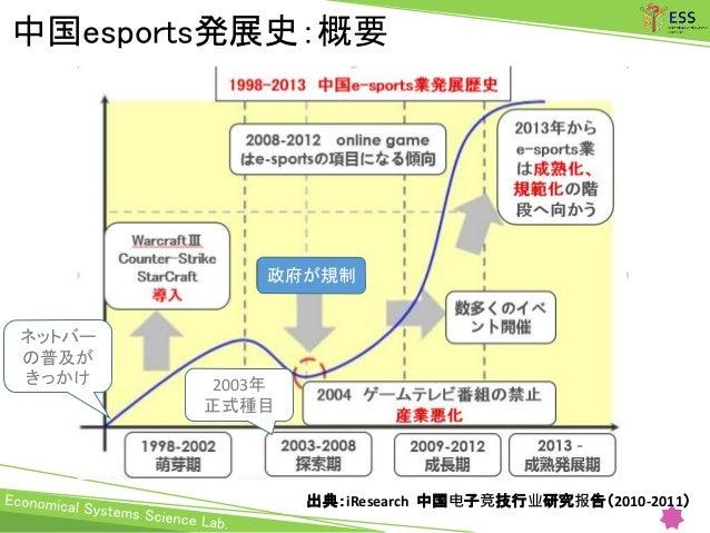 中国esports発展史:概要 ネットバー の普及が きっかけ 出典:iResearch 中国电子竞技行业研究报告(2010-2011) 2003年 正式種目 政府が規制