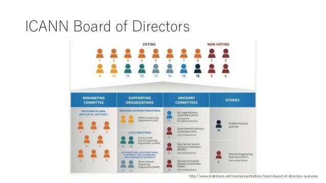 ICANN Board of Directors http://www.slideshare.net/icannpresentations/icann-board-of-directors-overview