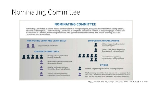 Nominating Committee http://www.slideshare.net/icannpresentations/icann-board-of-directors-overview