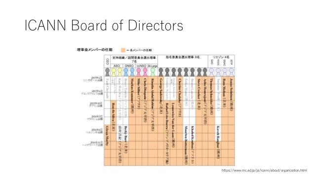 ICANN Board of Directors https://www.nic.ad.jp/ja/icann/about/organization.html