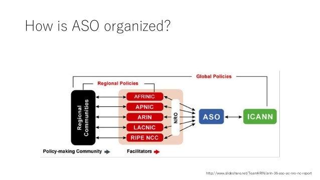 How is ASO organized? http://www.slideshare.net/TeamARIN/arin-36-aso-ac-nro-nc-report