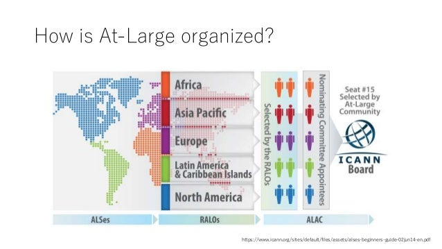 How is At-Large organized? https://www.icann.org/sites/default/files/assets/alses-beginners-guide-02jun14-en.pdf