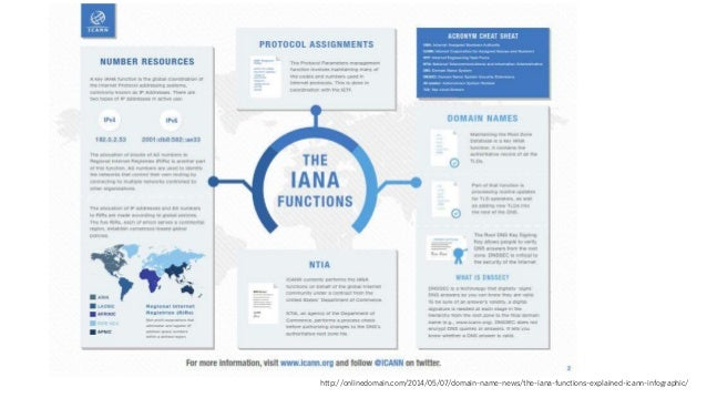 http://onlinedomain.com/2014/05/07/domain-name-news/the-iana-functions-explained-icann-infographic/