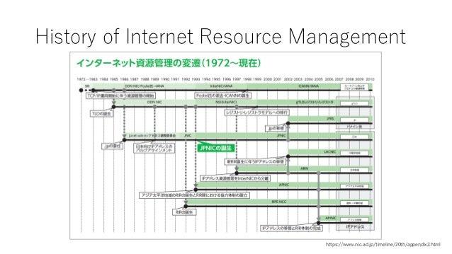History of Internet Resource Management https://www.nic.ad.jp/timeline/20th/appendix2.html