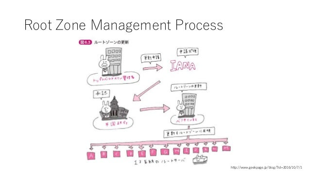 Root Zone Management Process http://www.geekpage.jp/blog/?id=2016/10/7/1