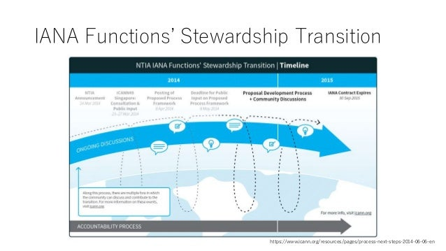 IANA Functions' Stewardship Transition https://www.icann.org/resources/pages/process-next-steps-2014-06-06-en