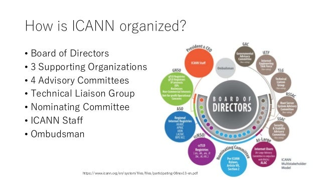 How is ICANN organized? • Board of Directors • 3 Supporting Organizations • 4 Advisory Committees • Technical Liaison Grou...