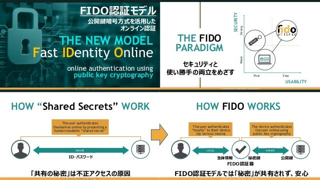 THE NEW MODEL Fast IDentity Online online authentication using public key cryptography THE FIDO PARADIGM Poor Easy WeakStr...