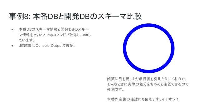 事例8: 本番DBと開発DBのスキーマ比較 頻繁に列を足したり項目長を変えたりしてるので、 そんなときに実際の差分をちゃんと確認できるので 便利です。 本番作業後の確認にも使えます。イチオシ! ● 本番DBのスキーマ情報と開発 DBのスキー マ...