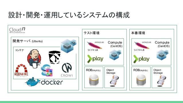 開発サーバ (Ubuntu) コンテナ 設計・開発・運用しているシステムの構成 テスト環境 Compute (CentOS) RDB(MySQL) Object Storage 本番環境 Compute (CentOS) RDB(MySQL) ...