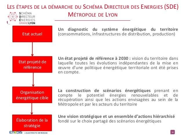 14 Etat actuel Etat projeté de référence Un diagnostic du système énergétique du territoire (consommations, infrastructure...