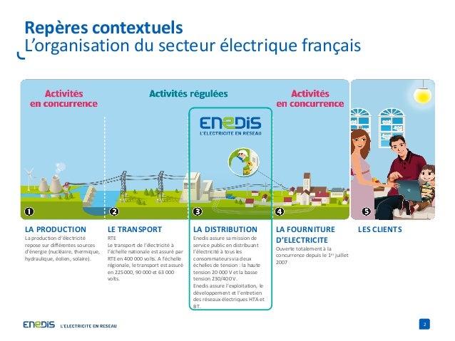 2 Repères contextuels L'organisation du secteur électrique français LA PRODUCTION La production d'électricité repose sur d...