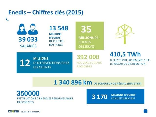 3 Enedis – Chiffres clés (2015) I 35 MILLIONS DE CLIENTS DESSERVIS 12 MILLIONS D'INTERVENTIONS CHEZ LES CLIENTS 410,5 TWh ...