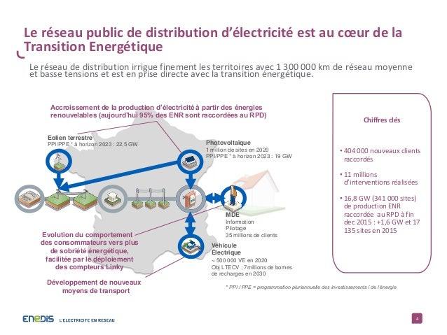 4 Le réseau public de distribution d'électricité est au cœur de la Transition Energétique Chiffres clés • 404 000 nouveaux...
