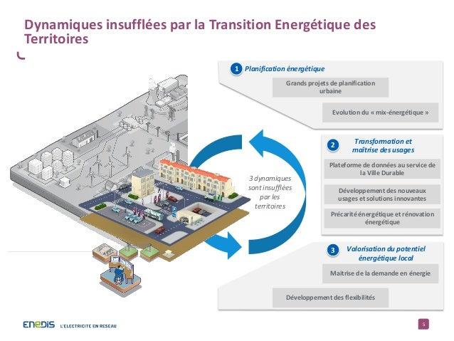 5 Dynamiques insufflées par la Transition Energétique des Territoires Grands projets de planification urbaine Evolution du...