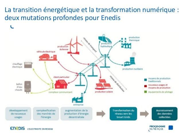 Données énergétiques : quels usages pour la collectivité ? Slide 2