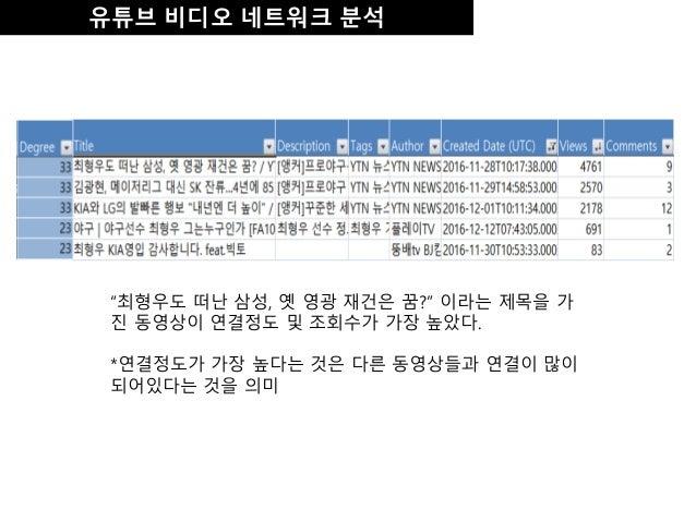 """유튜브 비디오 네트워크 분석 """"최형우도 떠난 삼성, 옛 영광 재건은 꿈?"""" 이라는 제목을 가 진 동영상이 연결정도 및 조회수가 가장 높았다. *연결정도가 가장 높다는 것은 다른 동영상들과 연결이 많이 되어있다는 것을 의미"""