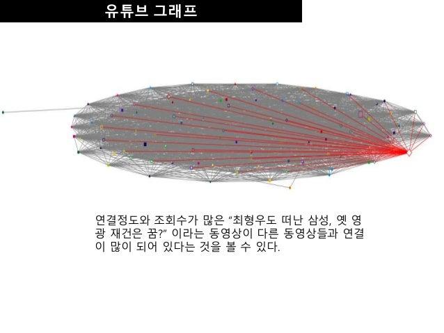 """유튜브 그래프 연결정도와 조회수가 많은 """"최형우도 떠난 삼성, 옛 영 광 재건은 꿈?"""" 이라는 동영상이 다른 동영상들과 연결 이 많이 되어 있다는 것을 볼 수 있다."""