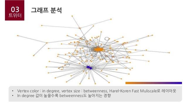 03 트위터 • Vertex color : in degree, vertex size : betweenness, Harel-Koren Fast Muliscale로 레이아웃 • In degree 값이 높을수록 between...