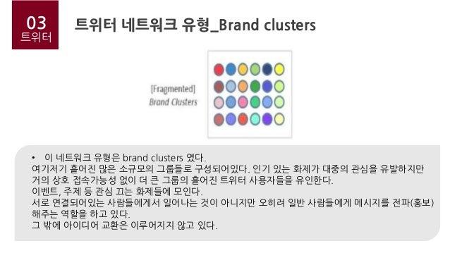 02 트위터 03 트위터 트위터 네트워크 유형_Brand clusters • 이 네트워크 유형은 brand clusters 였다. 여기저기 흩어진 많은 소규모의 그룹들로 구성되어있다. 인기 있는 화제가 대중의 관심을 유...