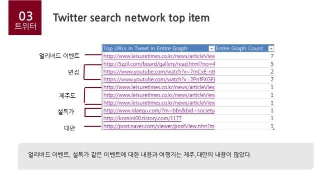 Twitter search network top item03 트위터 얼리버드 이벤트 제주도 면접 설특가 대만 얼리버드 이벤트, 설특가 같은 이벤트에 대한 내용과 여행지는 제주,대만의 내용이 많았다.