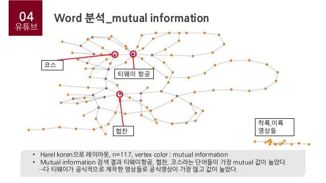 04 유튜브 Word 분석_mutual information • Harel koren으로 레이아웃, n=117, vertex color : mutual information • Mutual information 검색 결...