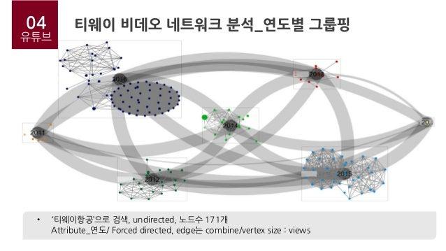 04 유튜브 티웨이 비데오 네트워크 분석_연도별 그룹핑 • '티웨이항공'으로 검색, undirected, 노드수 171개 Attribute_연도/ Forced directed, edge는 combine/vertex si...