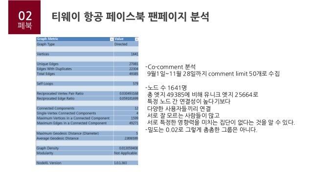 티웨이 항공 페이스북 팬페이지 분석02 페북 -Co-comment 분석 9월1일~11월 28일까지 comment limit 50개로 수집 -노드 수 1641명 총 엣지 49385에 비해 유니크 엣지 25664로 특정 노...