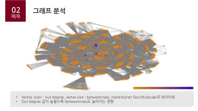 02 페북 • Vertex color : out degree, vertex size : betweenness, Harel-Koren Fast Muliscale로 레이아웃 • Out degree 값이 높을수록 betwee...
