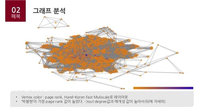 02 페북 • Vertex color : page rank, Harel-Koren Fast Muliscale로 레이아웃 • '박봉현'이 가장 page rank 값이 높았다. ->out degree값과 매개성 값이 높아서...