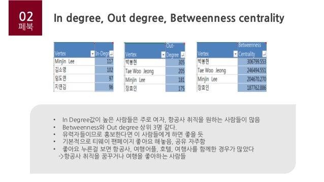 본론 페북 • In Degree값이 높은 사람들은 주로 여자, 항공사 취직을 원하는 사람들이 많음 • Betweenness와 Out degree 상위 3명 같다. • 유력자들이므로 홍보한다면 이 사람들에게 하면 좋을 듯...