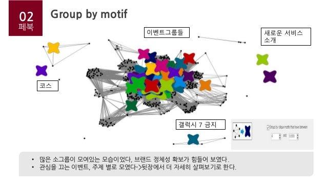 02페북 Group by motif • 많은 소그룹이 모여있는 모습이었다, 브랜드 정체성 확보가 힘들어 보였다. • 관심을 끄는 이벤트, 주제 별로 모였다->뒷장에서 더 자세히 살펴보기로 한다. 02 이벤트그룹들 새로운...