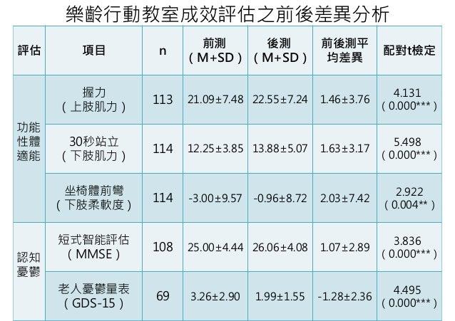 20161222 長照2.0 - 「照護預防延緩失能失智 家人子孫沒煩惱」記者會簡報 Slide 3