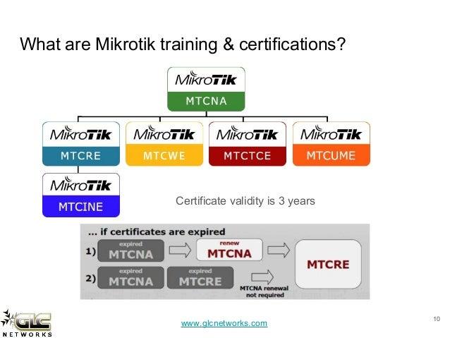 Mikrotik API