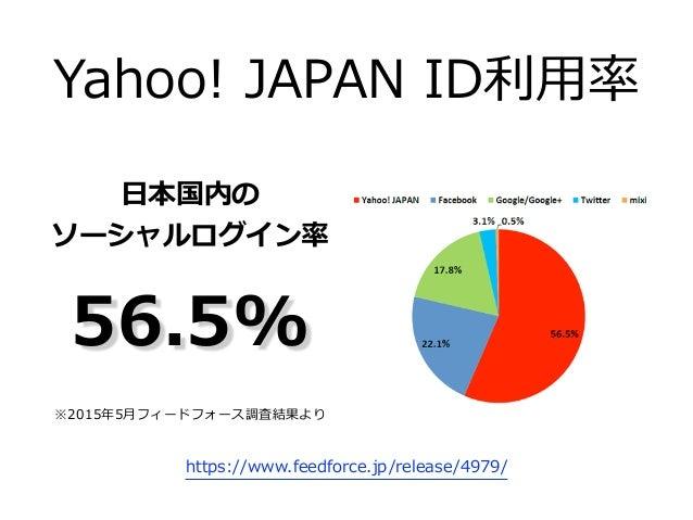 ⽉月間アクティブユーザーID数 http://ir.yahoo.co.jp/jp/archives/present/ ⽉月1回以上のログイン  Yahoo! JAPAN ID 3,000万以上