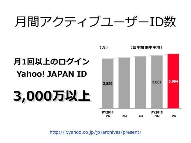 T-‐‑‒SITE  My SoftBank  Ameba  セブンネット  ショッピング 契約パートナー200社以上