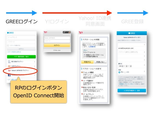 IdPRPEnd-User UserInfo Endpoint Start OpenID Connect