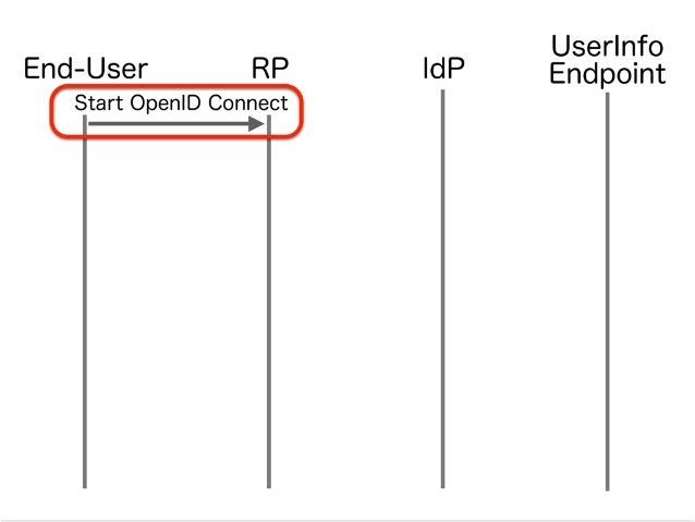 IdPRPEnd-User Authorization Request (Redirect) UserInfo Endpoint Start OpenID Connect