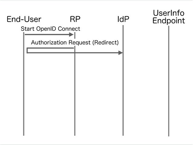 IdPRPEnd-User Authorization Request (Redirect) UserInfo Endpoint Login / Consent Start OpenID Connect