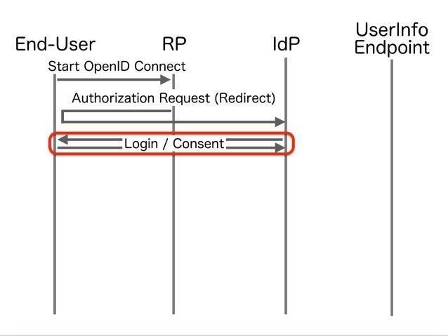 GREEログイン Y!ログイン Yahoo! ID連携  同意画⾯面 GREE登録 倉林雅 倉林 雅 IdPのログイン (認証機能) email@example.com